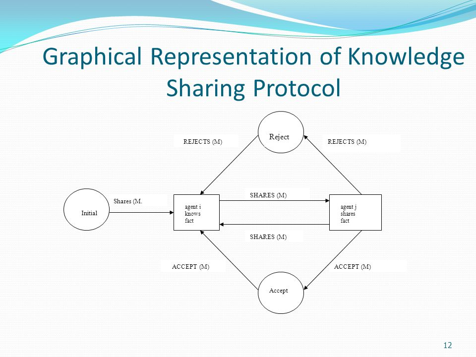 12 Graphical Representation of Knowledge Sharing Protocol Reject Accept agent j shares fact agent i knows fact Initial Shares (M.