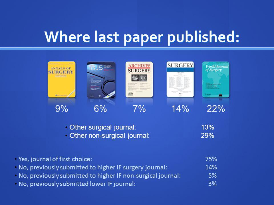 Main field of surgery %