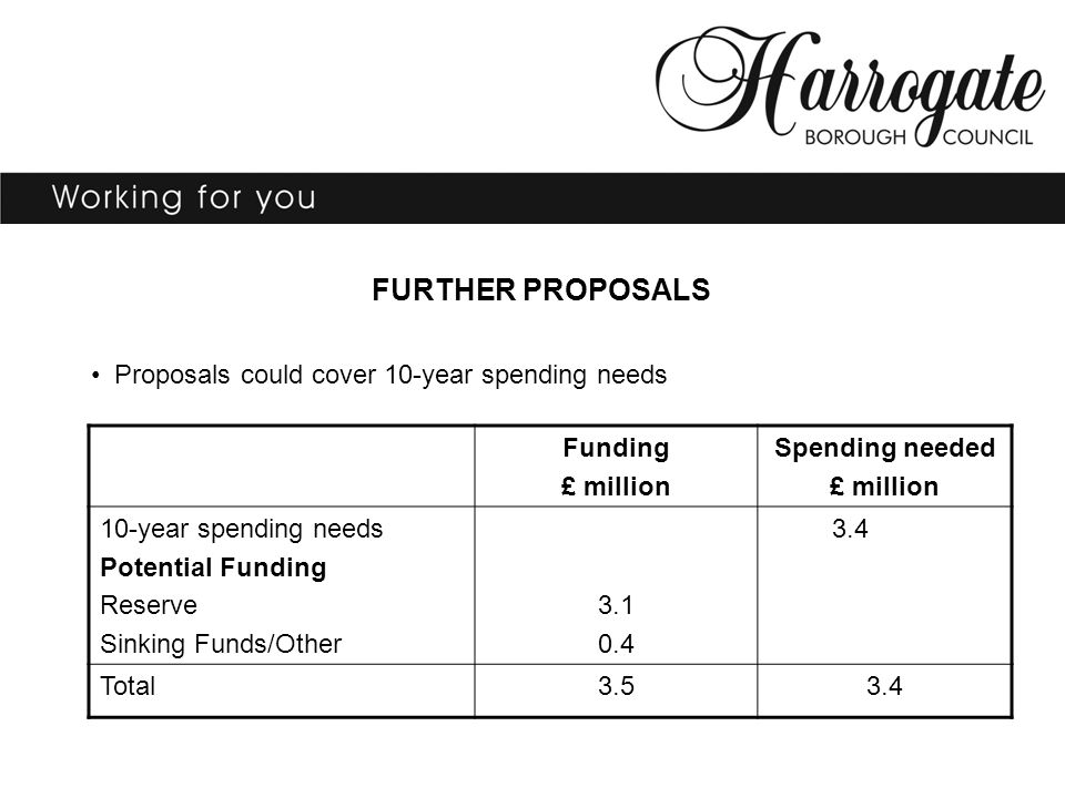 FURTHER PROPOSALS Proposals could cover 10-year spending needs Funding £ million Spending needed £ million 10-year spending needs Potential Funding Reserve Sinking Funds/Other 3.1 0.4 3.4 Total3.53.4