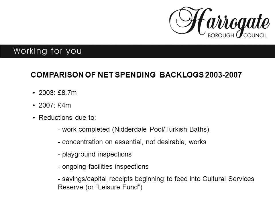 COMPARISON OF NET SPENDING BACKLOGS 2003-2007 2003: £8.7m 2007: £4m Reductions due to: - work completed (Nidderdale Pool/Turkish Baths) - concentration on essential, not desirable, works - playground inspections - ongoing facilities inspections - savings/capital receipts beginning to feed into Cultural Services Reserve (or Leisure Fund )