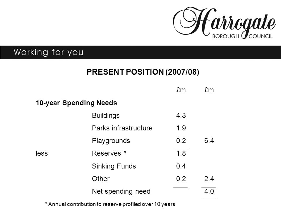 PRESENT POSITION (2007/08) £m 10-year Spending Needs Buildings4.3 Parks infrastructure1.9 Playgrounds0.26.4 lessReserves *1.8 Sinking Funds0.4 Other0.22.4 Net spending need4.0 * Annual contribution to reserve profiled over 10 years