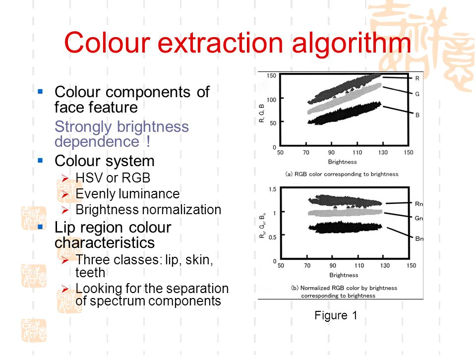 Colour extraction algorithm  Colour components of face feature Strongly brightness dependence .