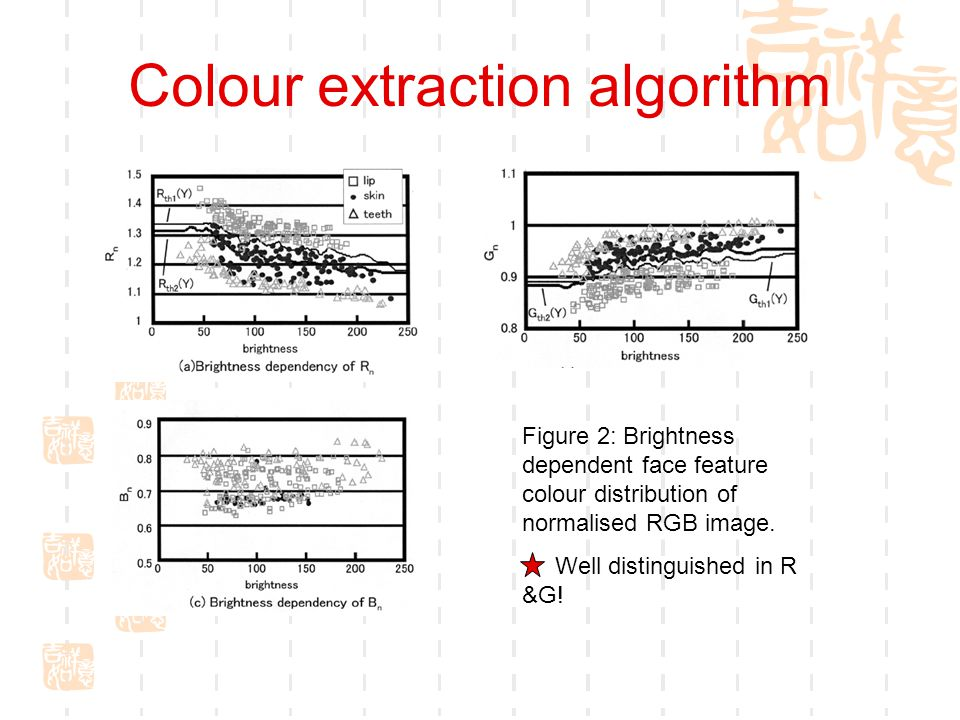 Colour extraction algorithm Figure 2: Brightness dependent face feature colour distribution of normalised RGB image.