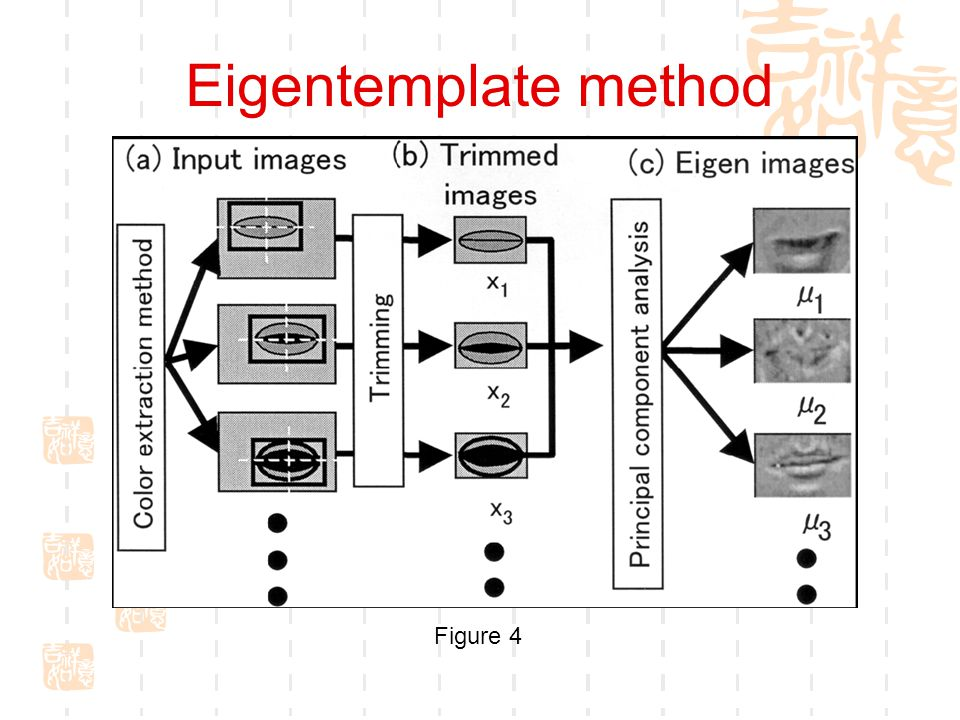 Eigentemplate method  Eigentemplate  Trimmed test image  Recover eigenimage to template image  Similarity calculation Searching and trimming the image, compare trimmed image will template.
