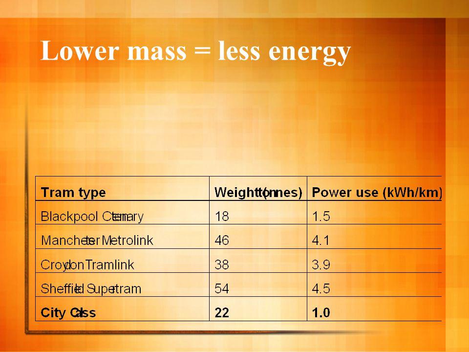 Lower mass = less energy