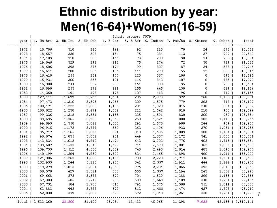 7 Ethnic distribution by year: Men(16-64)+Women(16-59)