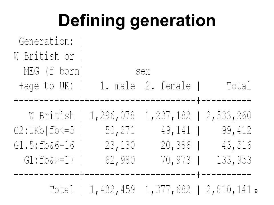 9 Defining generation