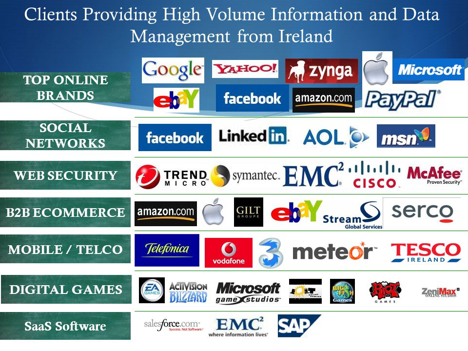 Clients Providing High Volume Information and Data Management from Ireland TOP ONLINE BRANDS SOCIAL NETWORKS DIGITAL GAMES B2B ECOMMERCE MOBILE / TELCO WEB SECURITY SaaS Software