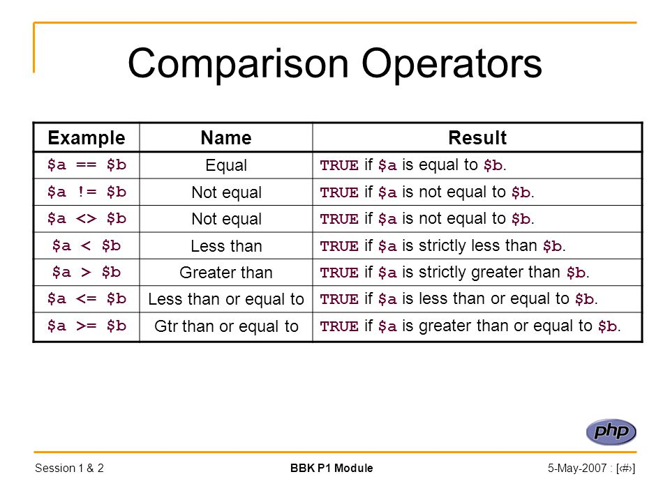 Session 1 & 2BBK P1 Module5-May-2007 : [‹#›] Comparison Operators ExampleNameResult $a == $b Equal TRUE if $a is equal to $b.