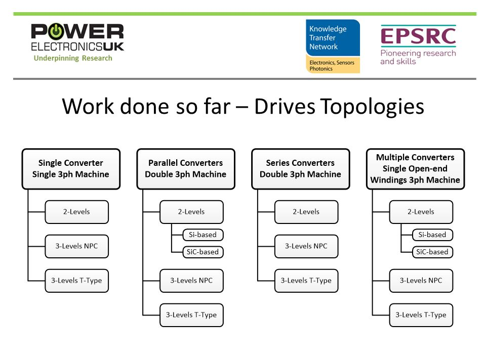 Work done so far – Drives Topologies