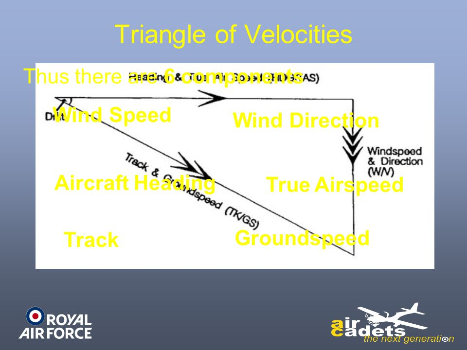 Triangle of Velocities Thus there are 6 components Wind Speed Wind Direction Aircraft Heading True Airspeed Track Groundspeed