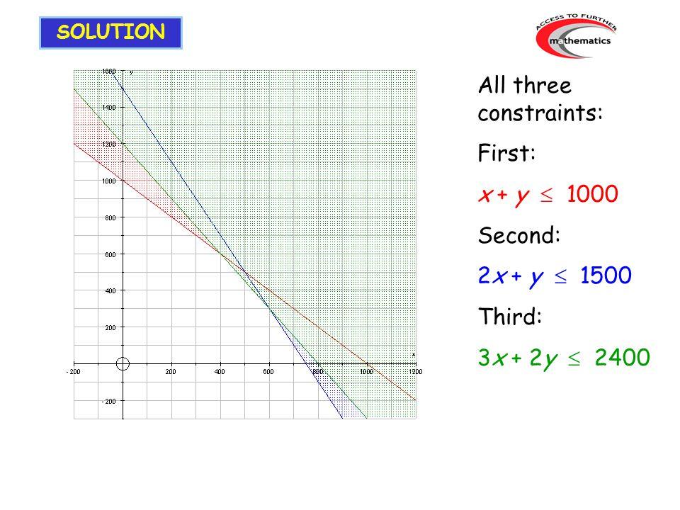 All three constraints: First: x + y  1000 Second: 2x + y  1500 Third: 3x + 2y  2400 SOLUTION