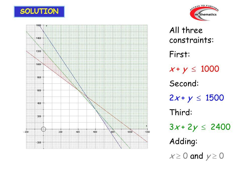 All three constraints: First: x + y  1000 Second: 2x + y  1500 Third: 3x + 2y  2400 Adding: x  0 and y  0 SOLUTION