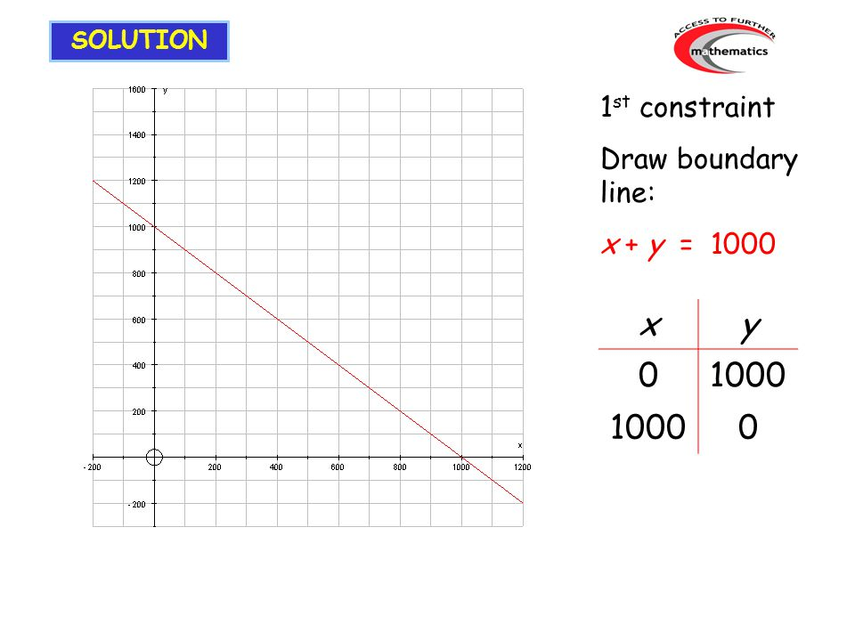 1 st constraint Draw boundary line: x + y = 1000 xy 01000 0 SOLUTION