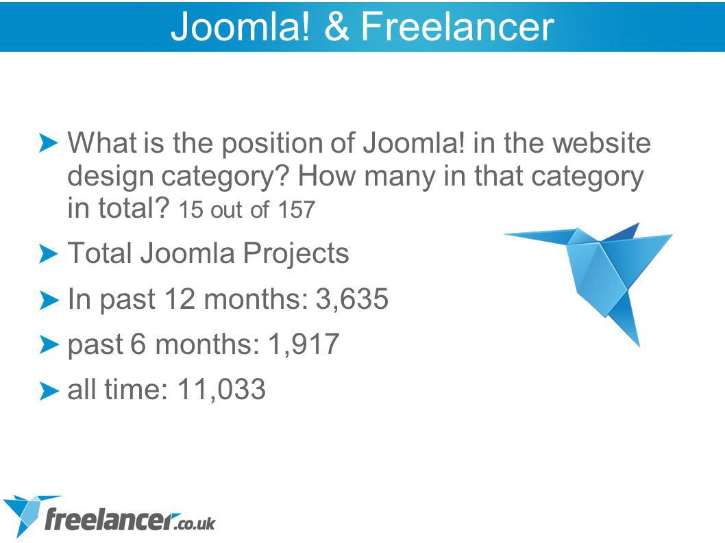 What is the position of Joomla! in the website design category? How many in that category in total? 15 out of 157 Total Joomla Projects In past 12 mon