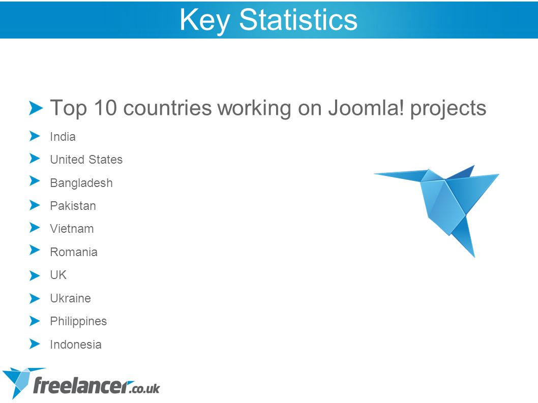 Top 10 countries working on Joomla! projects India United States Bangladesh Pakistan Vietnam Romania UK Ukraine Philippines Indonesia Key Statistics
