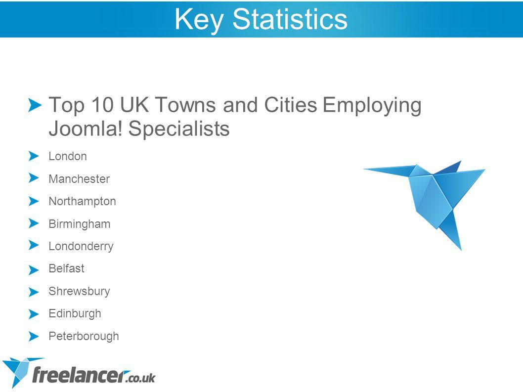 Top 10 UK Towns and Cities Employing Joomla! Specialists London Manchester Northampton Birmingham Londonderry Belfast Shrewsbury Edinburgh Peterboroug