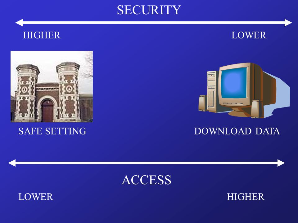 SAFE SETTINGDOWNLOAD DATA SECURITY LOWERHIGHER HIGHERLOWER ACCESS