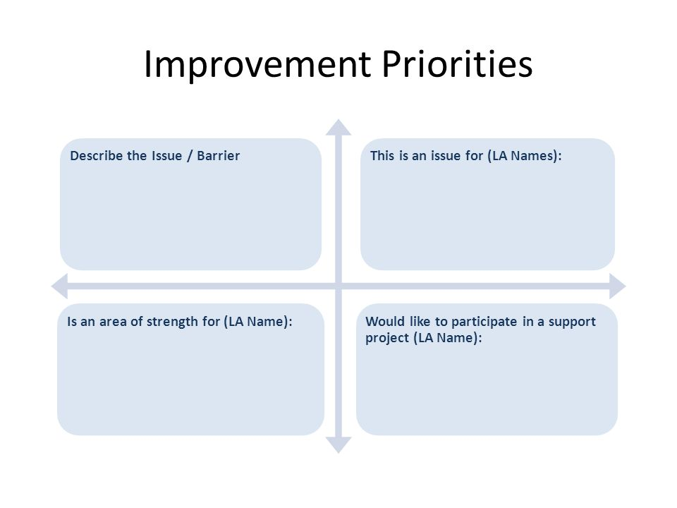 Improvement Priorities Describe the Issue / BarrierThis is an issue for (LA Names):Is an area of strength for (LA Name):Would like to participate in a support project (LA Name):