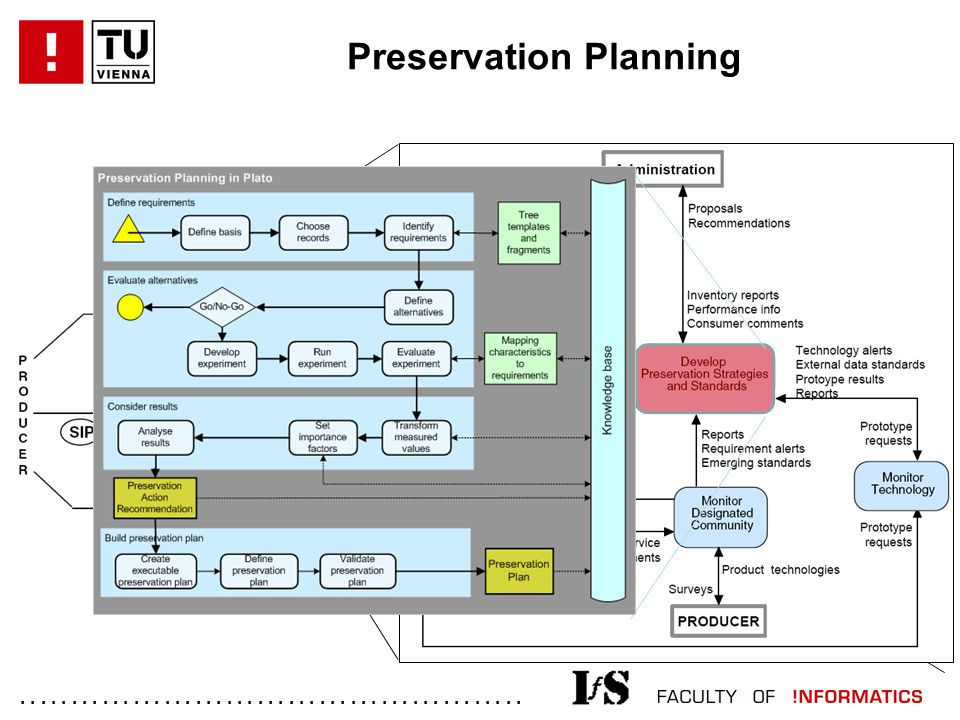 ................................................. Preservation Planning