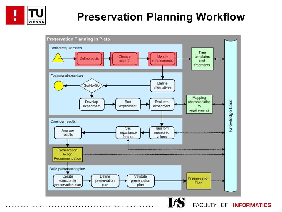 ................................................. Preservation Planning Workflow