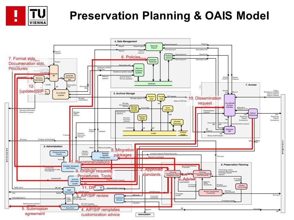 ................................................. Preservation Planning & OAIS Model