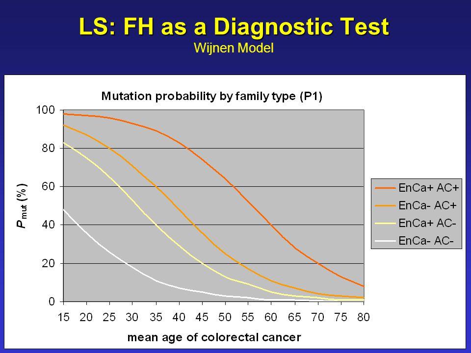 LS: FH as a Diagnostic Test LS: FH as a Diagnostic Test Wijnen Model