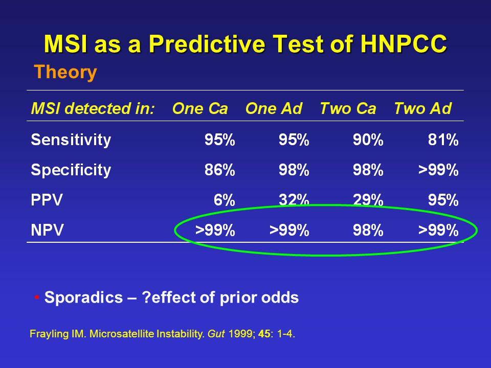 MSI as a Predictive Test of HNPCC Frayling IM. Microsatellite Instability.
