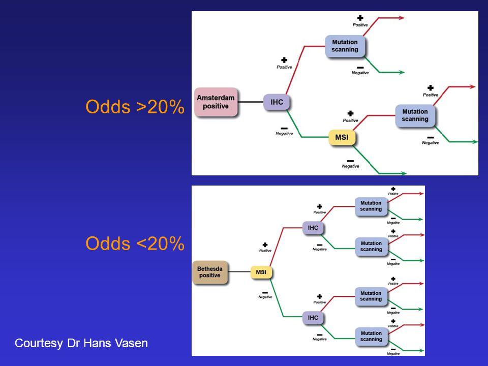 Odds >20% Odds <20% Courtesy Dr Hans Vasen