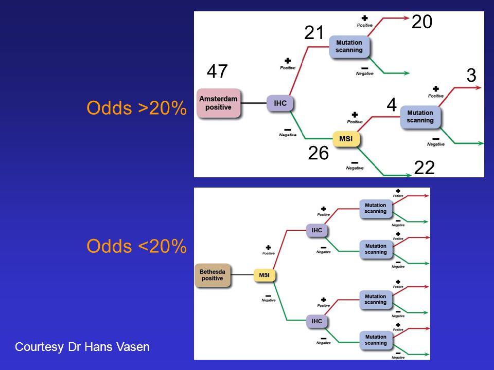 Odds >20% Odds <20% Courtesy Dr Hans Vasen 47 21 20 26 22 4 3