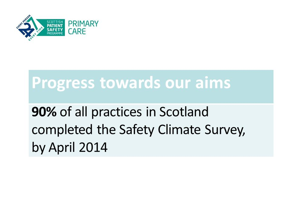 Progress towards our aims 90% of all practices in Scotland completed the Safety Climate Survey, by April 2014