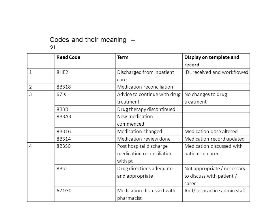 Codes and their meaning -- ?! Read CodeTerm Display on template and record 18HE2 Discharged from inpatient care IDL received and workflowed 28B318Medi