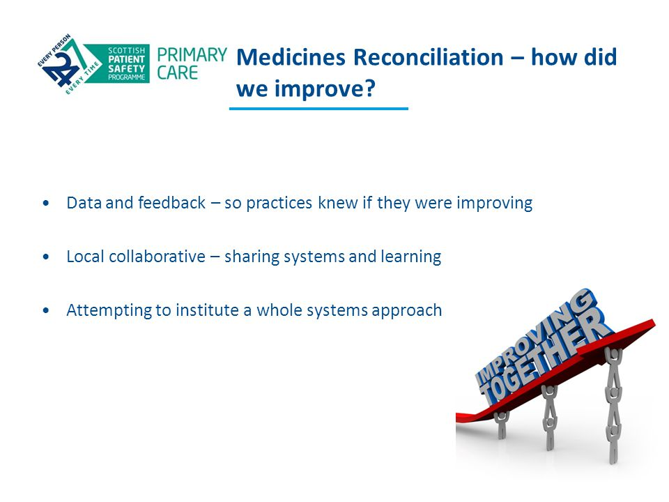 Medicines Reconciliation – how did we improve? Data and feedback – so practices knew if they were improving Local collaborative – sharing systems and
