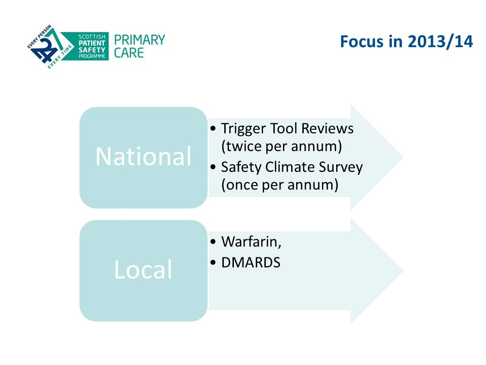 Focus in 2013/14 Trigger Tool Reviews (twice per annum) Safety Climate Survey (once per annum) National Warfarin, DMARDS Local