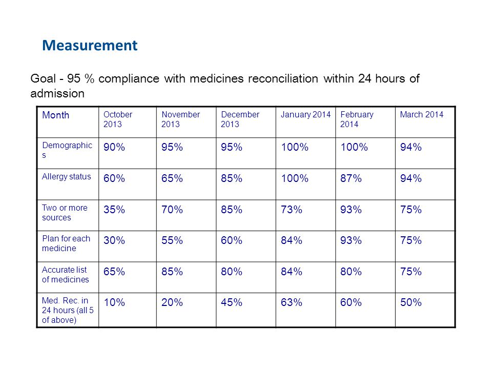 Measurement Goal - 95 % compliance with medicines reconciliation within 24 hours of admission Month October 2013 November 2013 December 2013 January 2