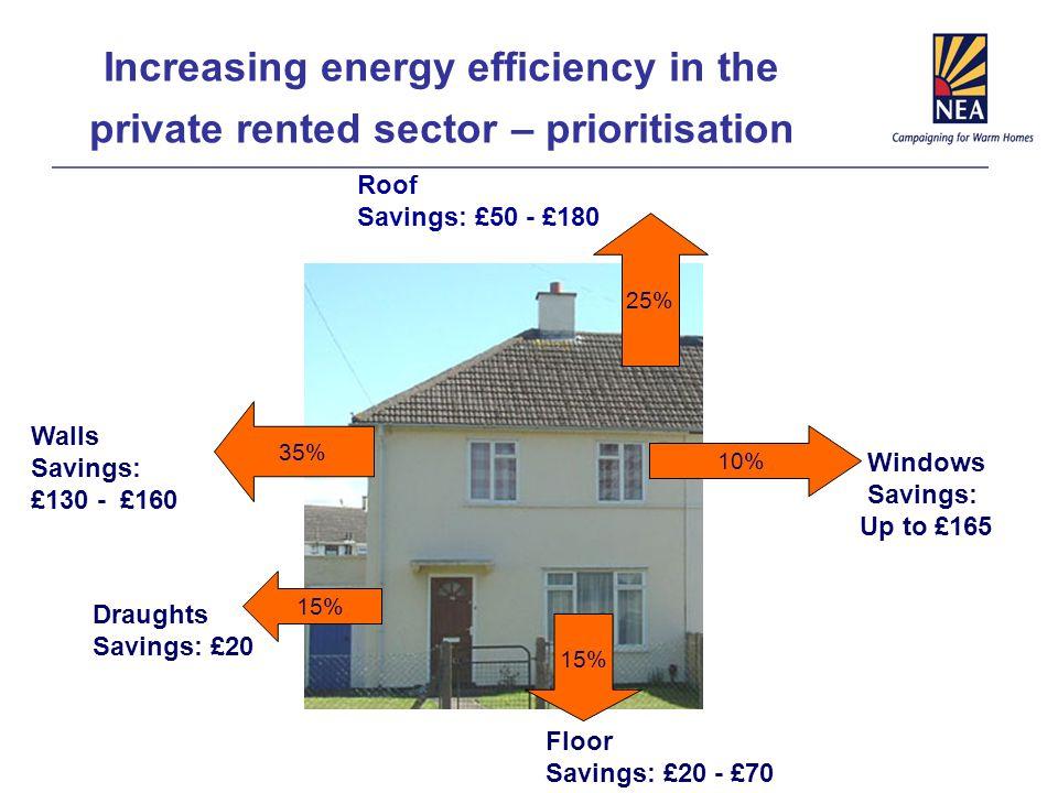 Increasing energy efficiency in the private rented sector – prioritisation 35% Walls Savings: £130 - £160 25% Roof Savings: £50 - £180 10% Windows Savings: Up to £165 15% Draughts Savings: £20 15% Floor Savings: £20 - £70