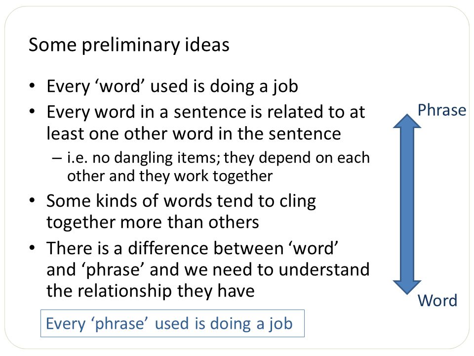 Some preliminary ideas Every 'word' used is doing a job Every word in a sentence is related to at least one other word in the sentence – i.e. no dangl
