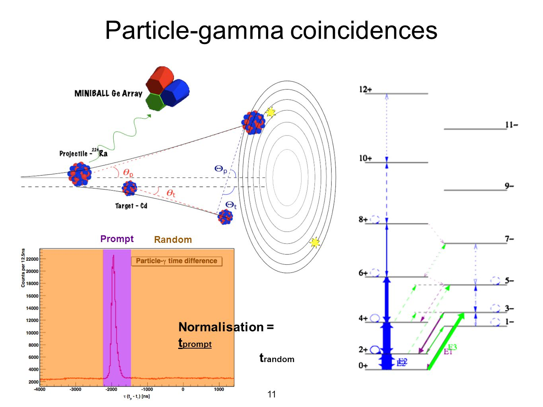11 Particle-gamma coincidences Prompt Random Normalisation = t prompt t random