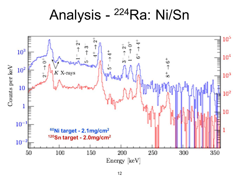 12 Analysis - 224 Ra: Ni/Sn 60 Ni target - 2.1mg/cm 2 120 Sn target - 2.0mg/cm 2