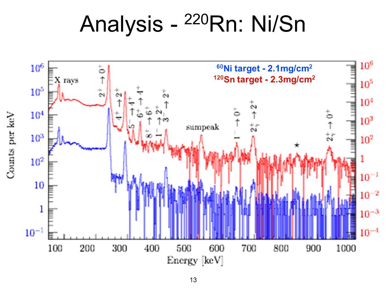 13 Analysis - 220 Rn: Ni/Sn 60 Ni target - 2.1mg/cm 2 120 Sn target - 2.3mg/cm 2