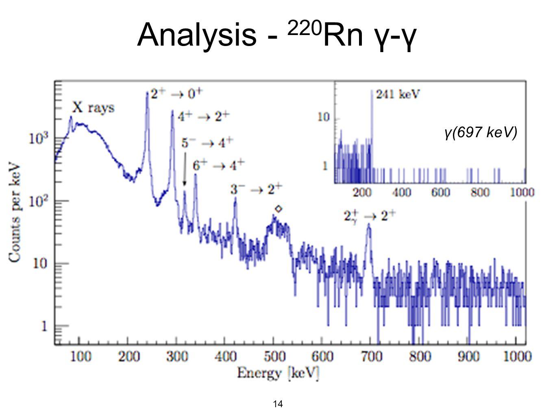 14 Analysis - 220 Rn γ-γ γ(697 keV)