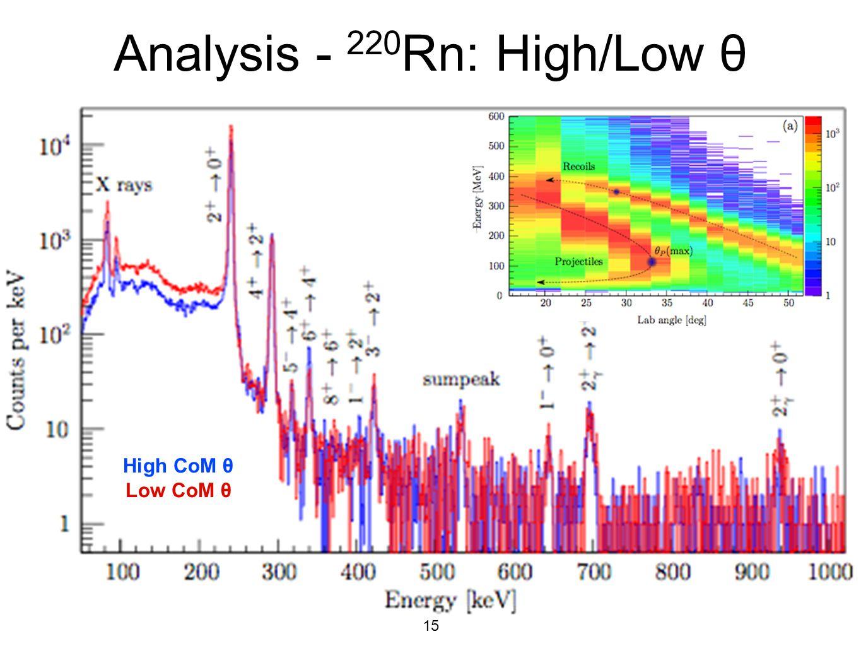 15 Analysis - 220 Rn: High/Low θ High CoM θ Low CoM θ