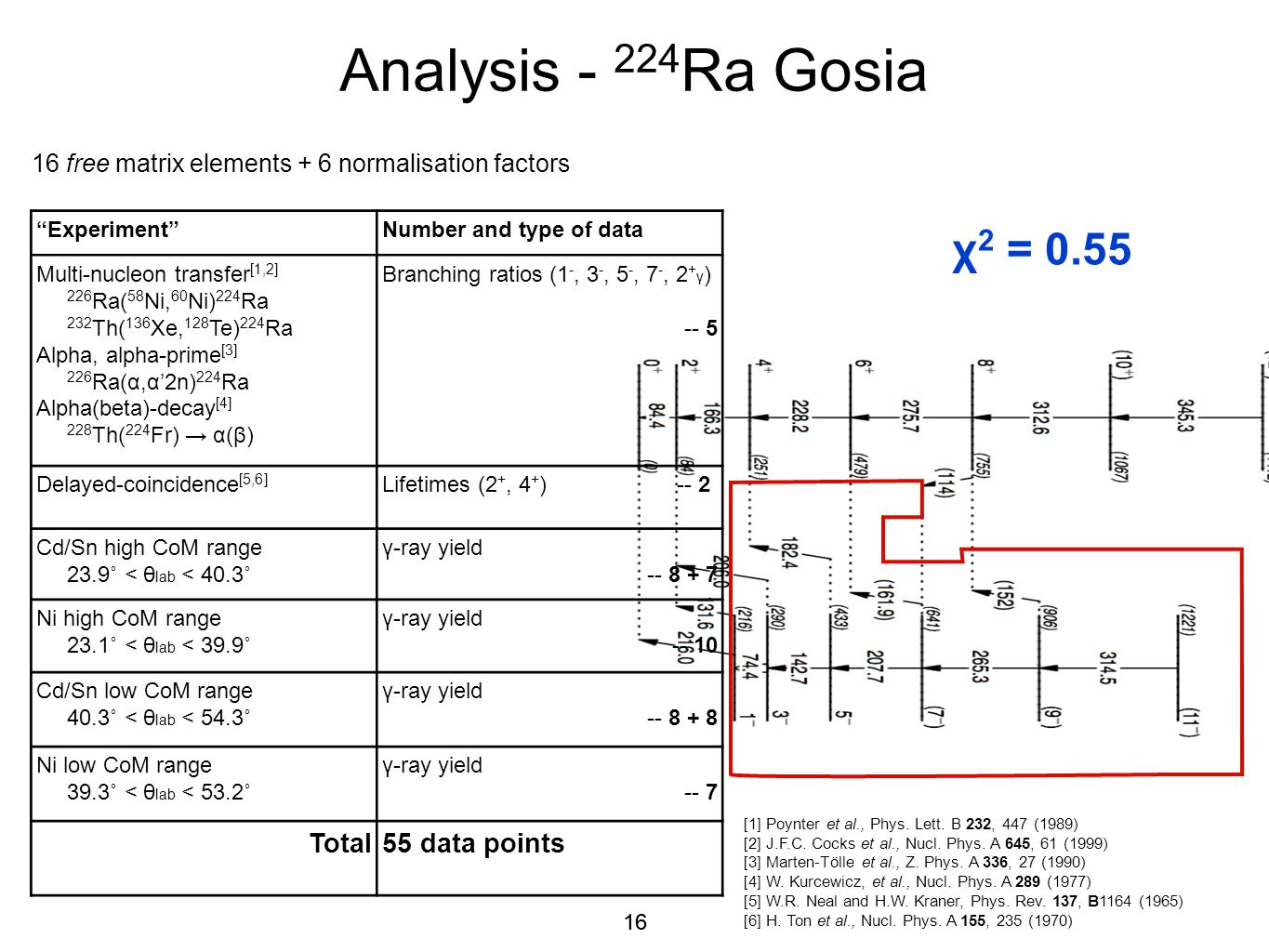 """16 Analysis - 224 Ra Gosia 16 free matrix elements + 6 normalisation factors """"Experiment""""Number and type of data Multi-nucleon transfer [1,2] 226 Ra("""