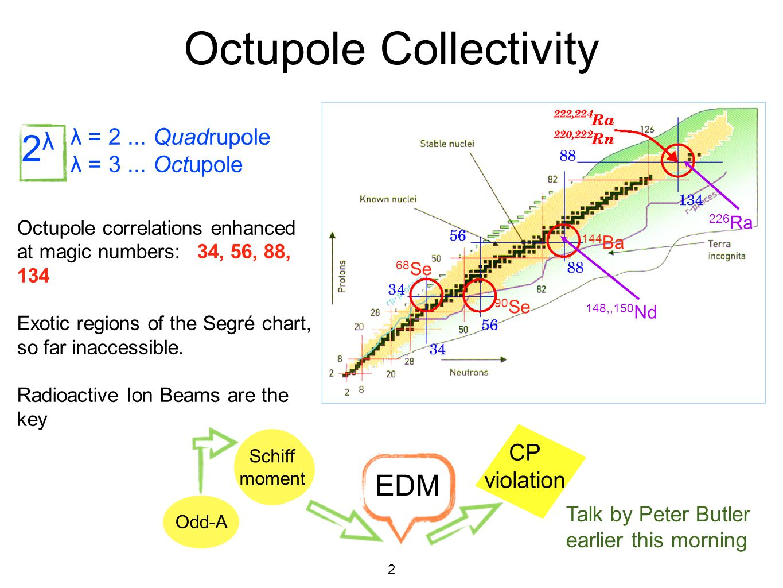 2 Octupole Collectivity λ = 2... Quadrupole λ = 3... Octupole 68 Se 90 Se 144 Ba 148,,150 Nd 226 Ra 2λ2λ Octupole correlations enhanced at magic numbe