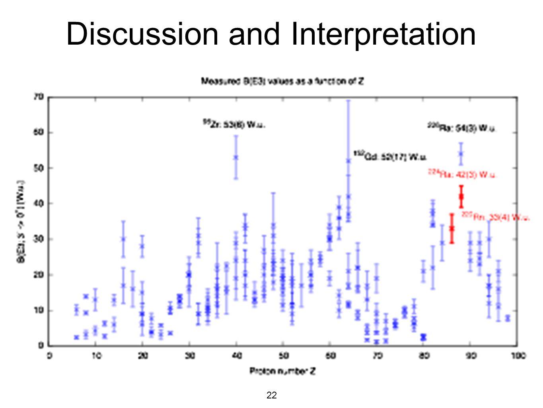 22 Discussion and Interpretation