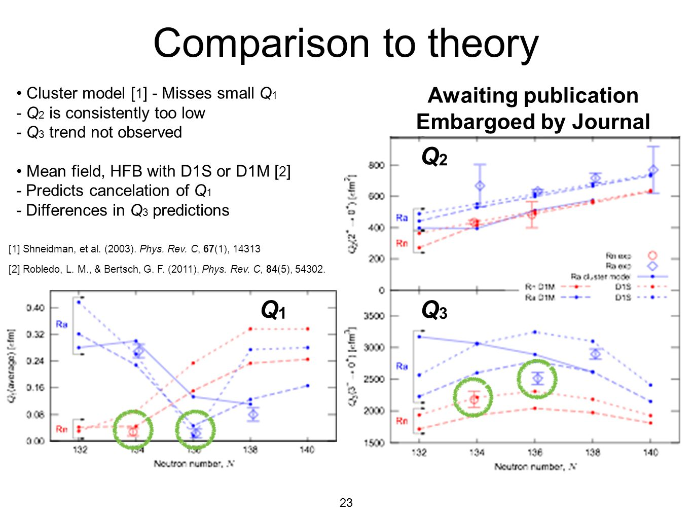 23 Comparison to theory Q1Q1 Q2Q2 Q3Q3 Cluster model [ 1 ] - Misses small Q 1 - Q 2 is consistently too low - Q 3 trend not observed Mean field, HFB w