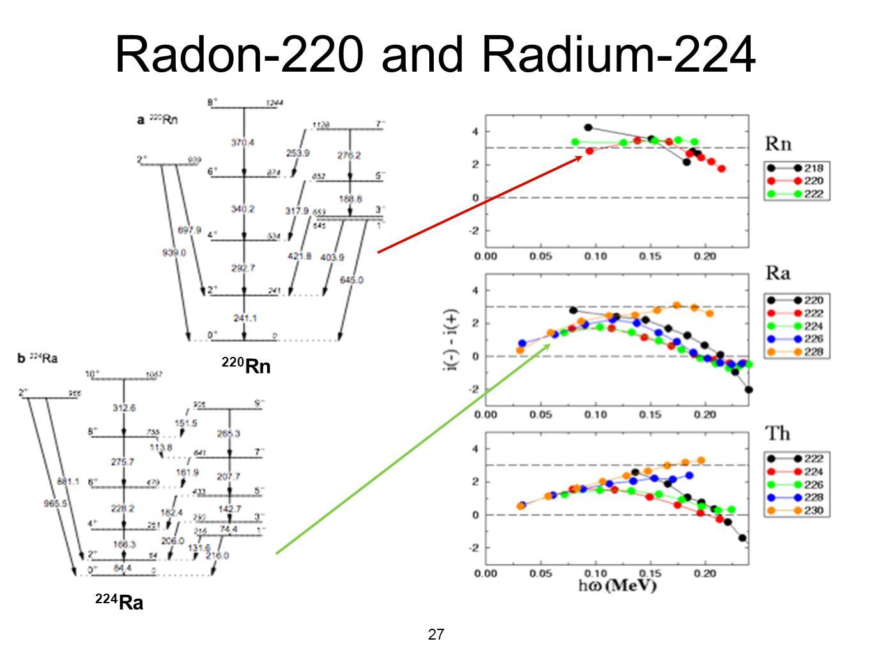 27 Radon-220 and Radium-224 220 Rn 224 Ra