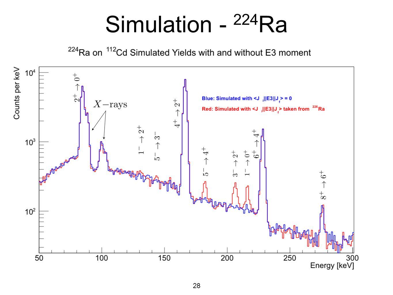 28 Simulation - 224 Ra