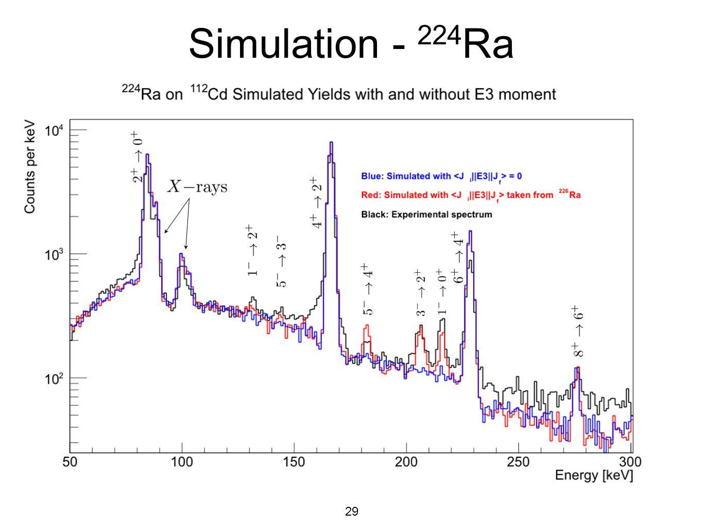 29 Simulation - 224 Ra