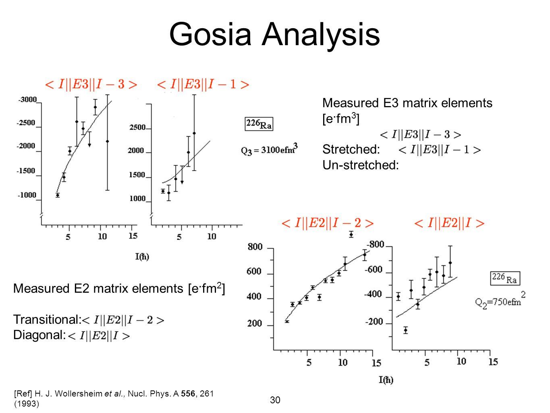 30 Gosia Analysis Measured E2 matrix elements [e·fm 2 ] Transitional: Diagonal: Measured E3 matrix elements [e·fm 3 ] Stretched: Un-stretched: [Ref] H